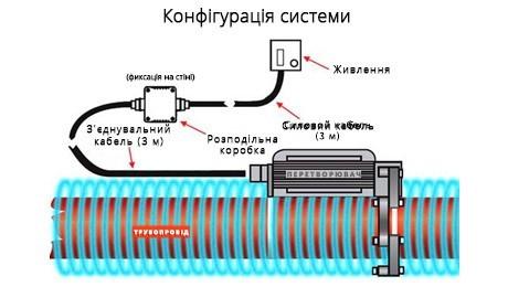 Технологія HydroFlow