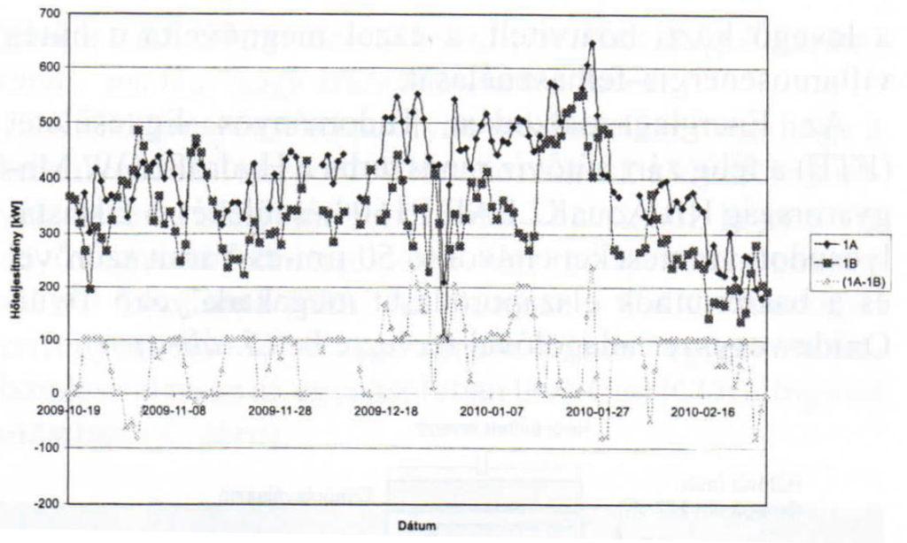 Повышение эффективности теплообмена маслоохладителей электростанции